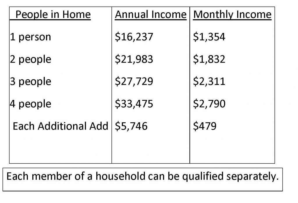 A chart showing the income limits for the Senior Grocery program.